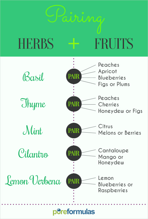 pairing fruits herbs